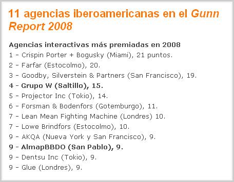 Gunn Report 2008