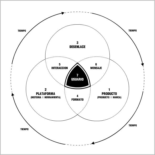 Anatomía de una campaña digital (o algo así)