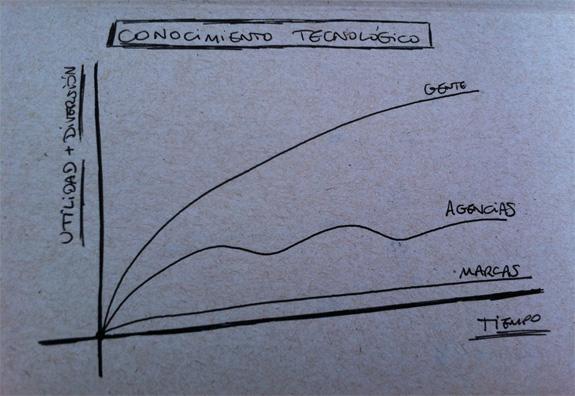 Conocimiento de tecnología