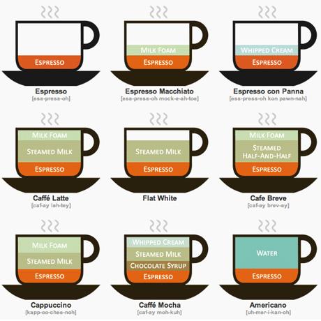 Preparaciones de café