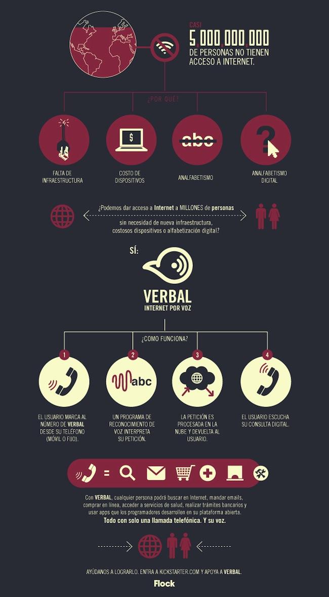 Infografía de Verbal (castellano)