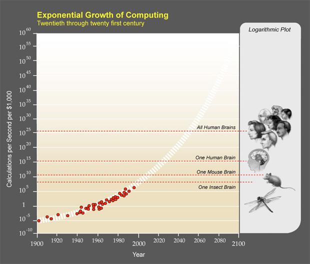 Crecimiento Exponencial poder computación